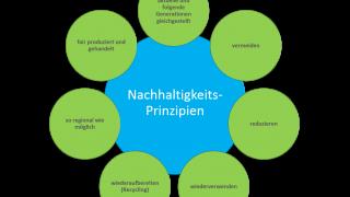 Nachhaltigkeitsprinzipien