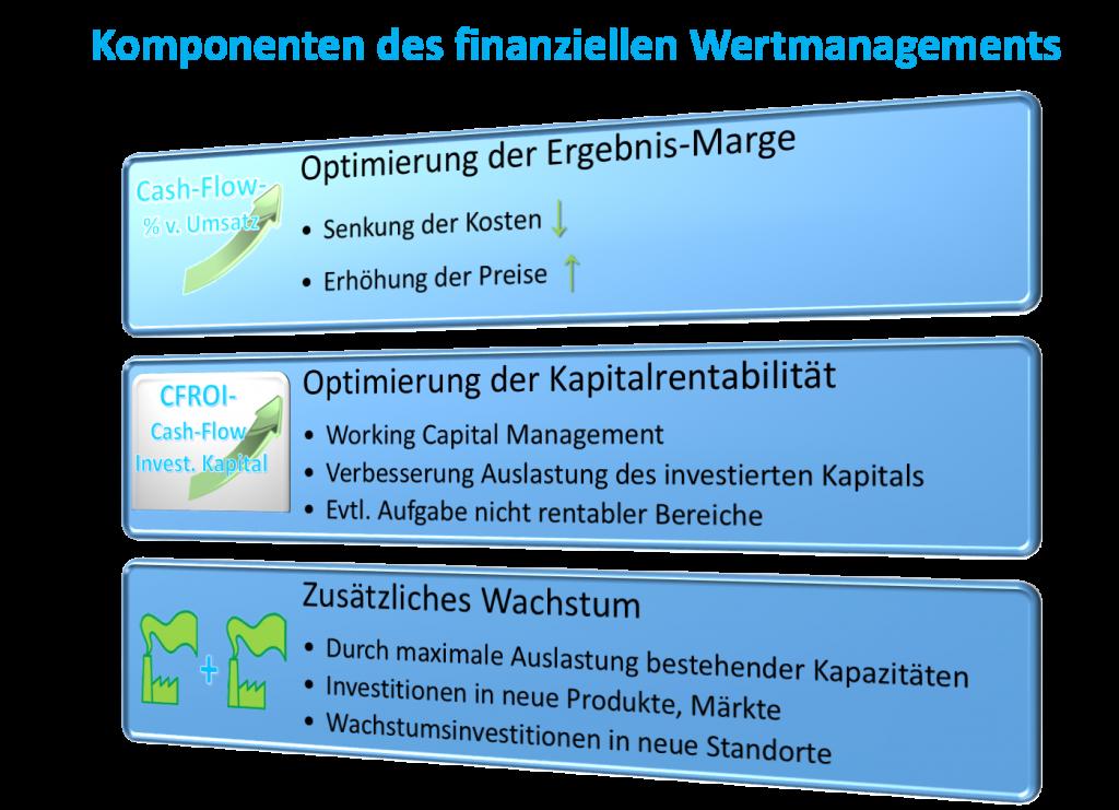 finanzielles Wertmanagement